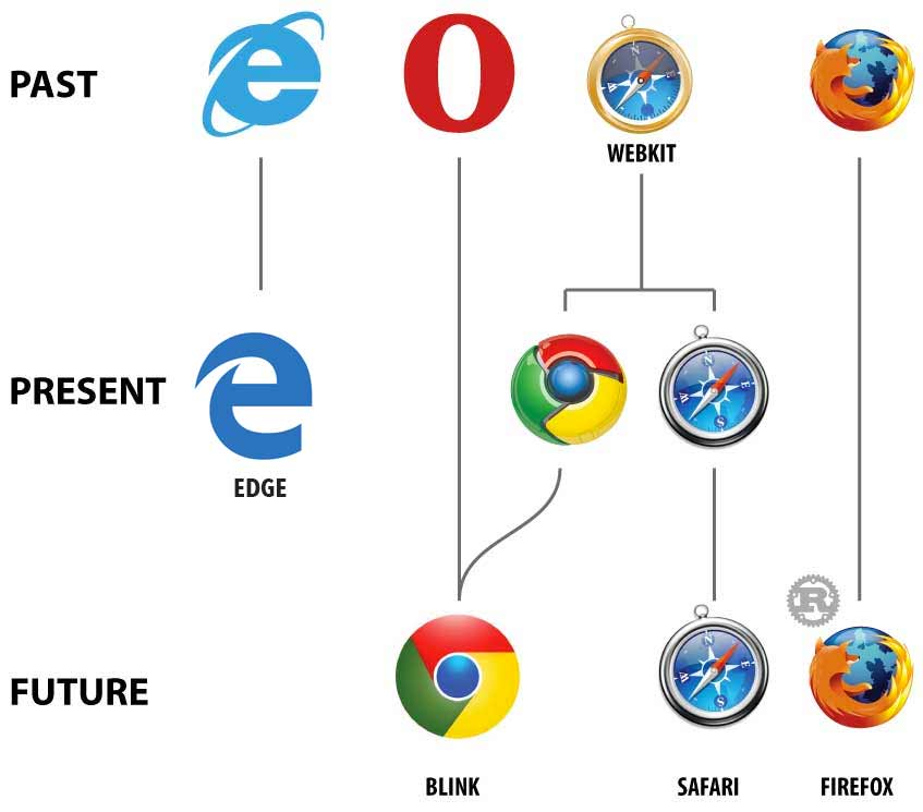 Browser Evolution Infographic
