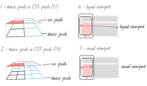 Illustration of CSS pixels from The Mobile Handbook