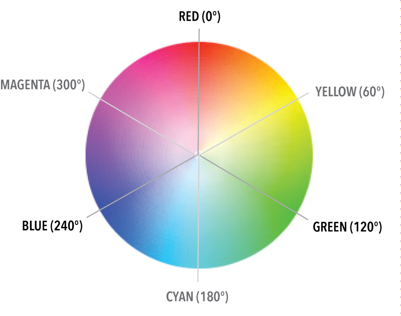 The New Code An Easy Guide To Hsl Color
